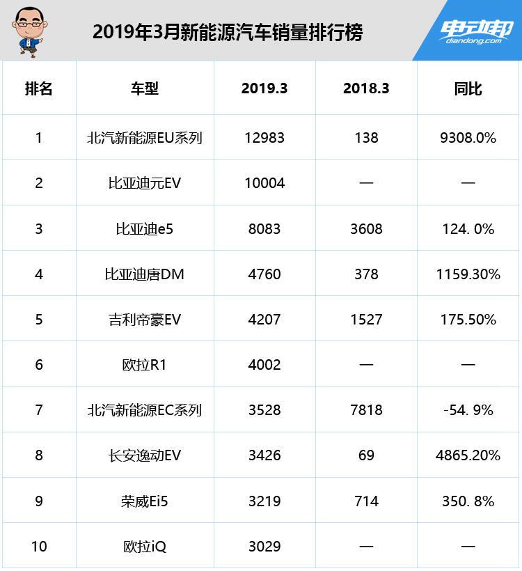 2019年3月新能源汽车销量排行榜