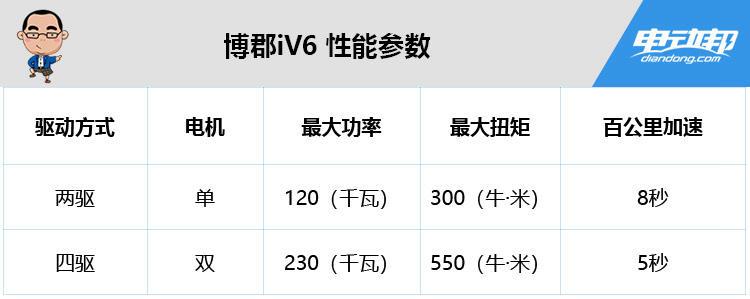 博郡iV6 性能参数