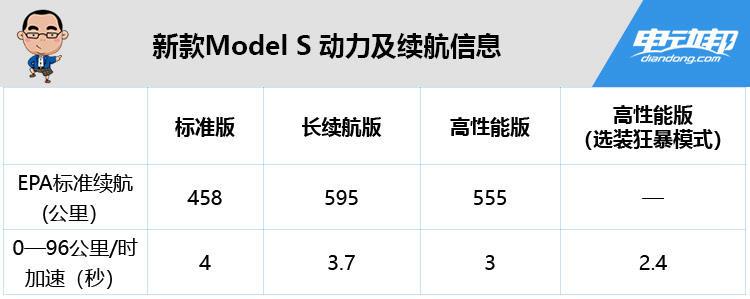 新款Model S 动力及续航信息
